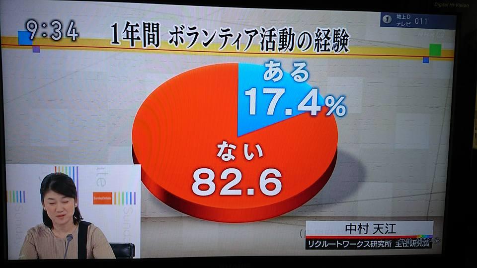 NHK日曜討論「いまボランティアを考える」に連合岡山のボランティア活動が放映されました。